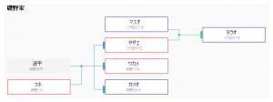 プログラムで家系図を出力する | kingraph